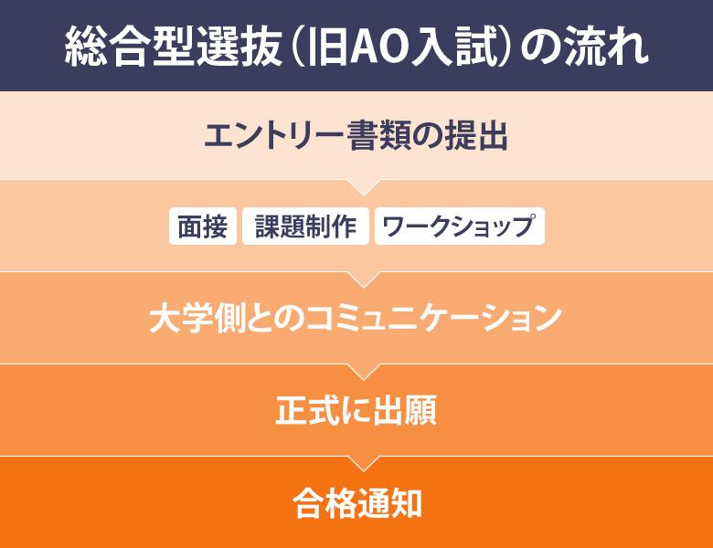 総合型選抜(旧・AO入試)・推薦入試対策コース